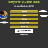 Bobby Grant vs Justin Shaibu h2h player stats