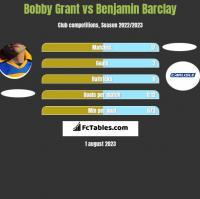 Bobby Grant vs Benjamin Barclay h2h player stats