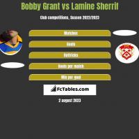 Bobby Grant vs Lamine Sherrif h2h player stats