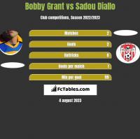 Bobby Grant vs Sadou Diallo h2h player stats