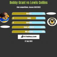 Bobby Grant vs Lewis Collins h2h player stats