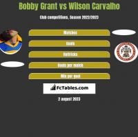 Bobby Grant vs Wilson Carvalho h2h player stats