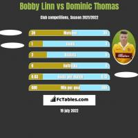 Bobby Linn vs Dominic Thomas h2h player stats