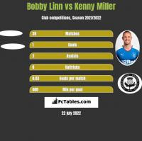 Bobby Linn vs Kenny Miller h2h player stats