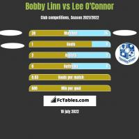 Bobby Linn vs Lee O'Connor h2h player stats