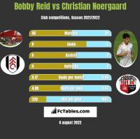 Bobby Reid vs Christian Noergaard h2h player stats