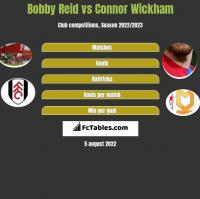 Bobby Reid vs Connor Wickham h2h player stats