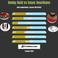 Bobby Reid vs Conor Hourihane h2h player stats