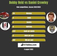 Bobby Reid vs Daniel Crowley h2h player stats