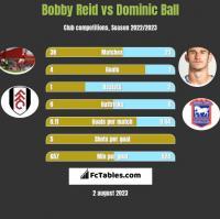 Bobby Reid vs Dominic Ball h2h player stats