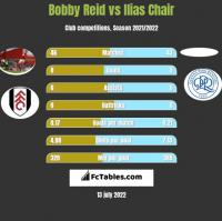 Bobby Reid vs Ilias Chair h2h player stats