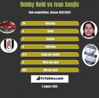 Bobby Reid vs Ivan Sunjic h2h player stats