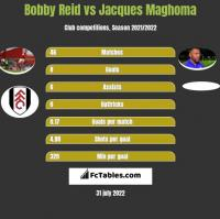 Bobby Reid vs Jacques Maghoma h2h player stats