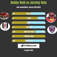 Bobby Reid vs Jeremy Bela h2h player stats