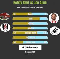 Bobby Reid vs Joe Allen h2h player stats