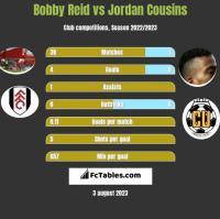 Bobby Reid vs Jordan Cousins h2h player stats