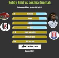 Bobby Reid vs Joshua Onomah h2h player stats
