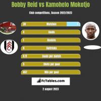 Bobby Reid vs Kamohelo Mokotjo h2h player stats