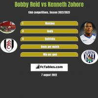 Bobby Reid vs Kenneth Zohore h2h player stats