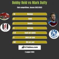 Bobby Reid vs Mark Duffy h2h player stats