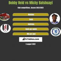 Bobby Reid vs Michy Batshuayi h2h player stats