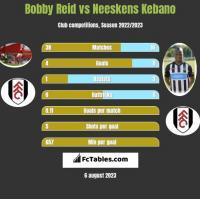 Bobby Reid vs Neeskens Kebano h2h player stats