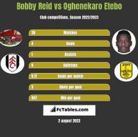 Bobby Reid vs Oghenekaro Etebo h2h player stats