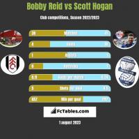 Bobby Reid vs Scott Hogan h2h player stats