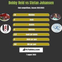 Bobby Reid vs Stefan Johansen h2h player stats