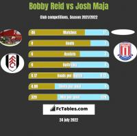 Bobby Reid vs Josh Maja h2h player stats