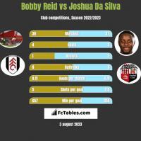 Bobby Reid vs Joshua Da Silva h2h player stats