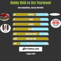 Bobby Reid vs Dru Yearwood h2h player stats