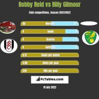 Bobby Reid vs Billy Gilmour h2h player stats