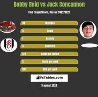 Bobby Reid vs Jack Concannon h2h player stats
