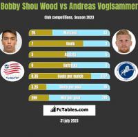 Bobby Shou Wood vs Andreas Voglsammer h2h player stats
