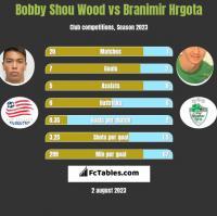 Bobby Shou Wood vs Branimir Hrgota h2h player stats