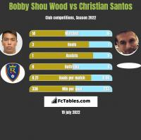 Bobby Shou Wood vs Christian Santos h2h player stats