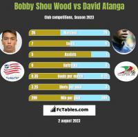 Bobby Shou Wood vs David Atanga h2h player stats