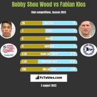 Bobby Shou Wood vs Fabian Klos h2h player stats