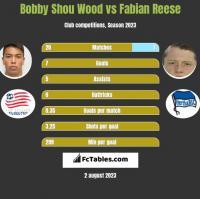 Bobby Shou Wood vs Fabian Reese h2h player stats