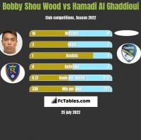 Bobby Shou Wood vs Hamadi Al Ghaddioui h2h player stats