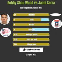 Bobby Shou Wood vs Janni Serra h2h player stats