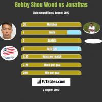 Bobby Shou Wood vs Jonathas h2h player stats
