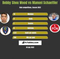 Bobby Shou Wood vs Manuel Schaeffler h2h player stats