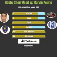Bobby Shou Wood vs Marvin Pourie h2h player stats