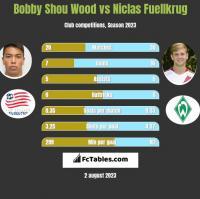 Bobby Shou Wood vs Niclas Fuellkrug h2h player stats