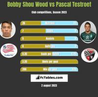 Bobby Shou Wood vs Pascal Testroet h2h player stats
