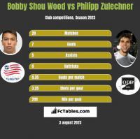 Bobby Shou Wood vs Philipp Zulechner h2h player stats
