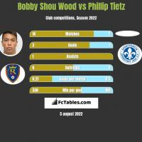 Bobby Shou Wood vs Phillip Tietz h2h player stats