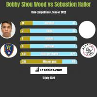 Bobby Shou Wood vs Sebastien Haller h2h player stats